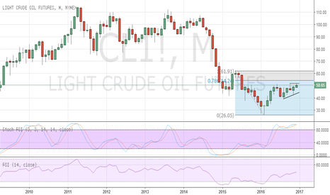 CL1!: Oil poised for multi-month gains