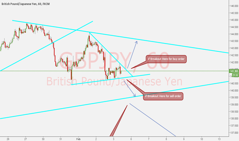 GBPJPY: GBPJPY sell setup short term