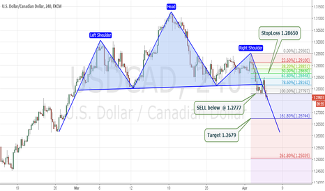 USDCAD: USDCAD Head & Shoulders -  SELL Opportunity