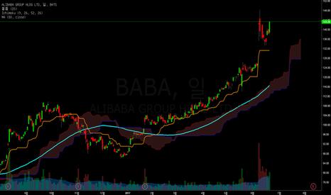 BABA: 알리바바가 다시 관심을 받게된다면