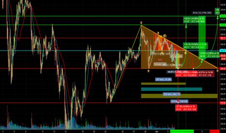 ETHUSD: Eth: 2 Descending Triangles, a double top, Elliot wave, pennant