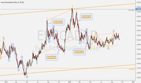 EURCAD: EURCAD - ECB's manipulations exposed.
