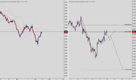 AUDCAD: AUDCAD - Bearish Mode