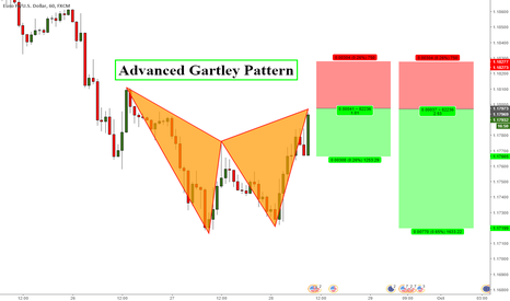 EURUSD: EURUSD Gartley pattern