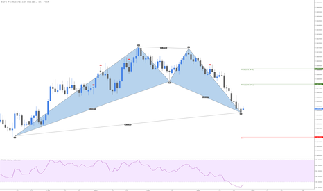 EURAUD: EURAUD Bullish Bat