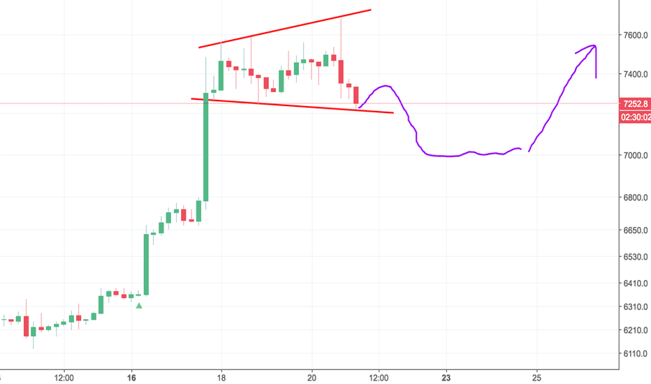 BTCUSD: Healthy Pull back and retest 7600