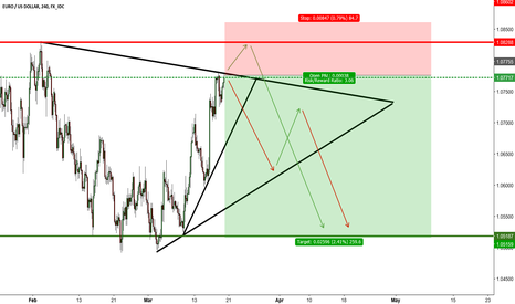 EURUSD: EUR/USD H4   SHORT
