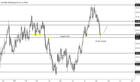 AUDJPY: Pin bar reversal at support zone