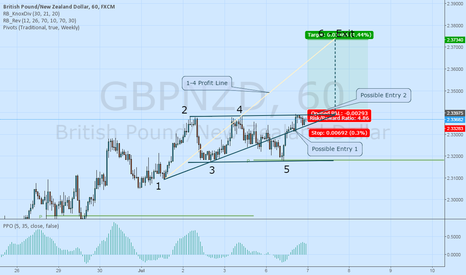 GBPNZD: GN Wolfe Wave Long to 2.373
