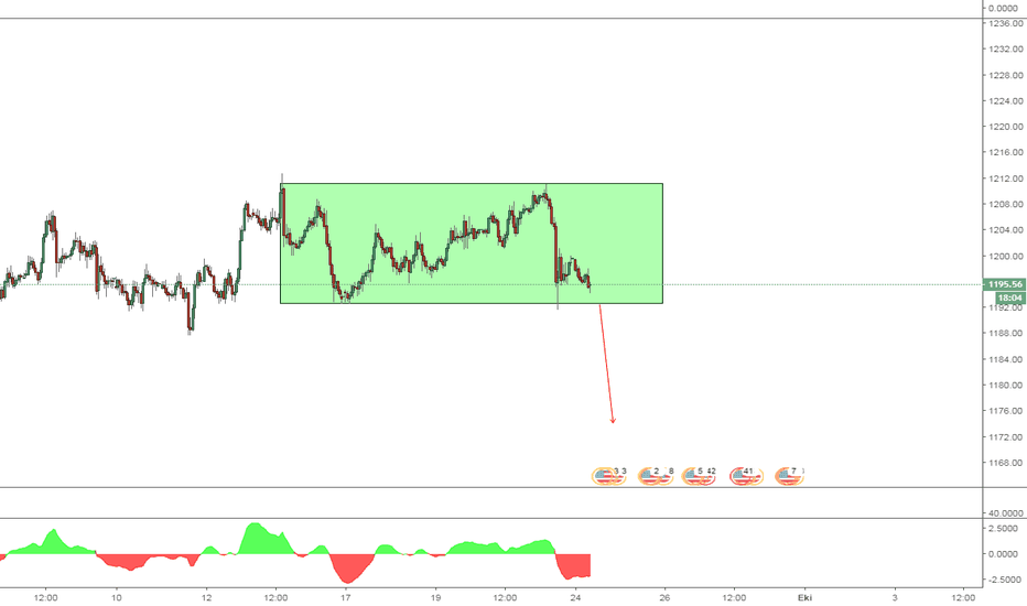 XAUUSD: XAU USD Rectangle