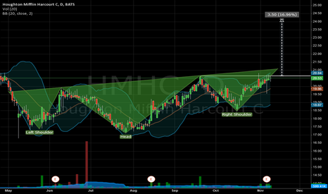 HMHC: Head and Shoulder HMHC Bullish