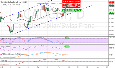 CADCHF: Shorting CADCHF