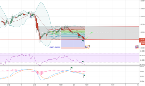 GBPCAD: Long GBPCAD Reversal