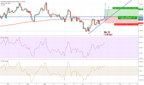 AUDCAD: AUD/CAD ASCENDING TRIANGLE LONG