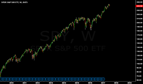 SPY: Naked chart of $SPY