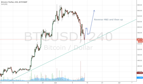 BTCUSD: Will we form a reverse H&S?