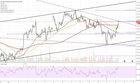 AUDNZD: AUD/NZD 1H Chart: Short-term wedge
