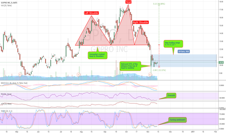 GPRO: A lot of bad news in the price: Get exposed.