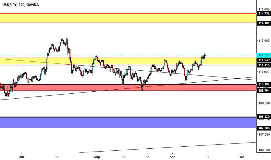 USDJPY: Possible rise on UJ in the next couple days?
