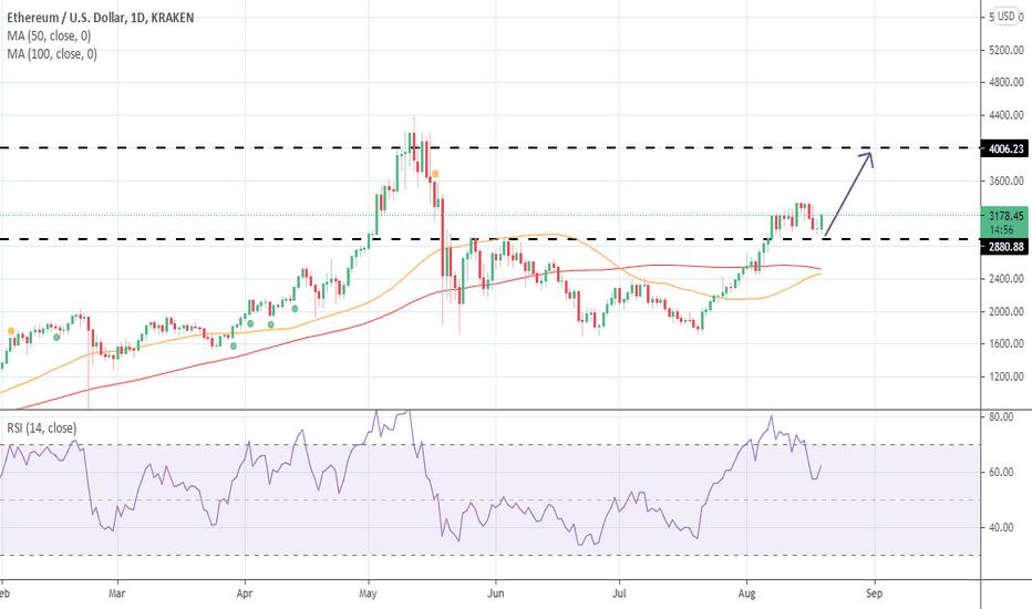 XBTUSD Grafico e prezzo — TradingView