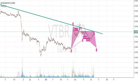 VTBR: Все ждут роста?