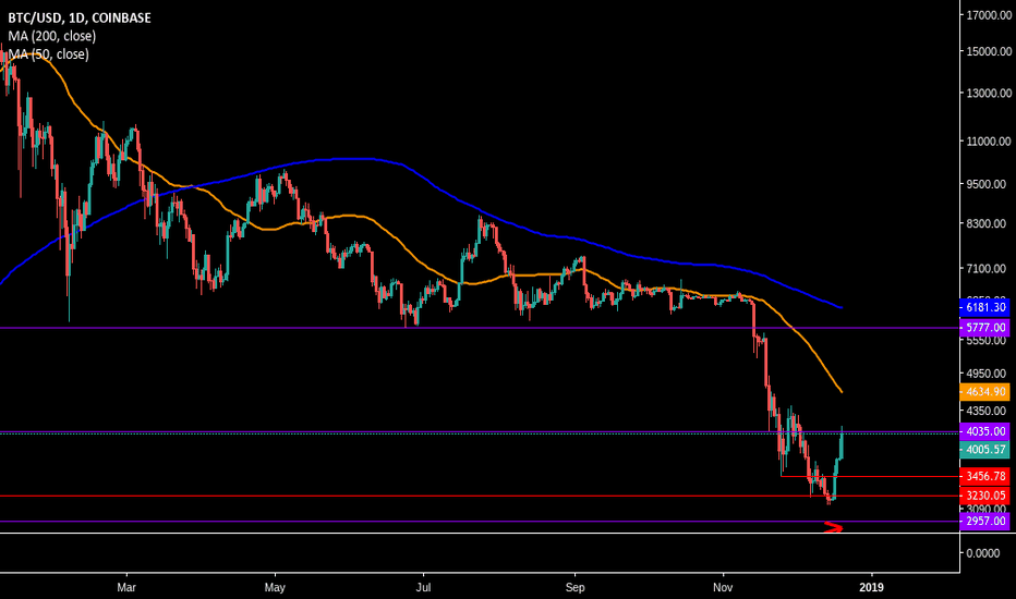 BTCUSD: Looking for a Rejection....soon!