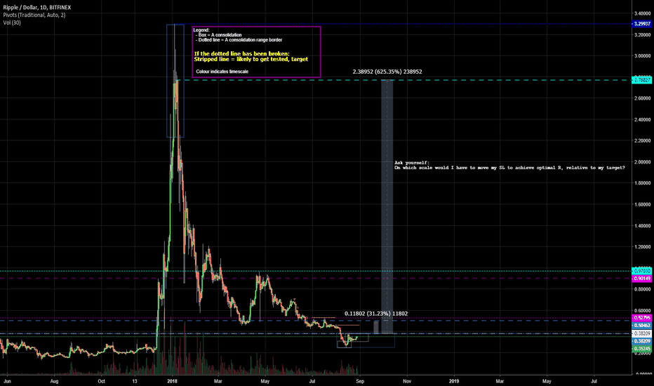 XRPUSD: XRP Possible Accumulation - Scaling and Setup Forming
