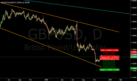 GBPUSD: Short British Pound at 1.247