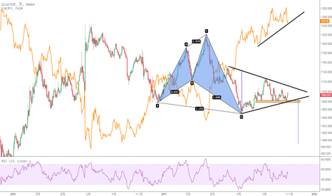 XAUEUR: 黃金兌歐元以及歐元兌日元的機會
