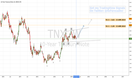 TNX: $TNX: Early BULLISH Reversal Signal ... Confirmation pending