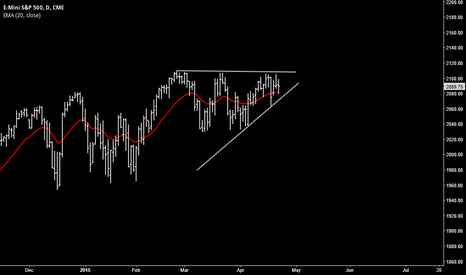 ESM2015: ES breakout to the upside