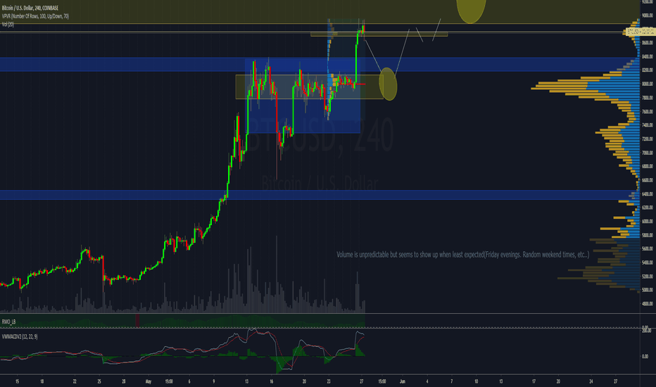 market profile cryptocurrency