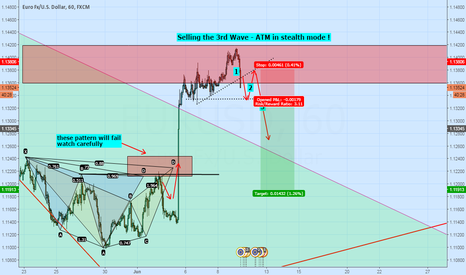 EURUSD: Potential Short Opportunity - Selling Wave 3