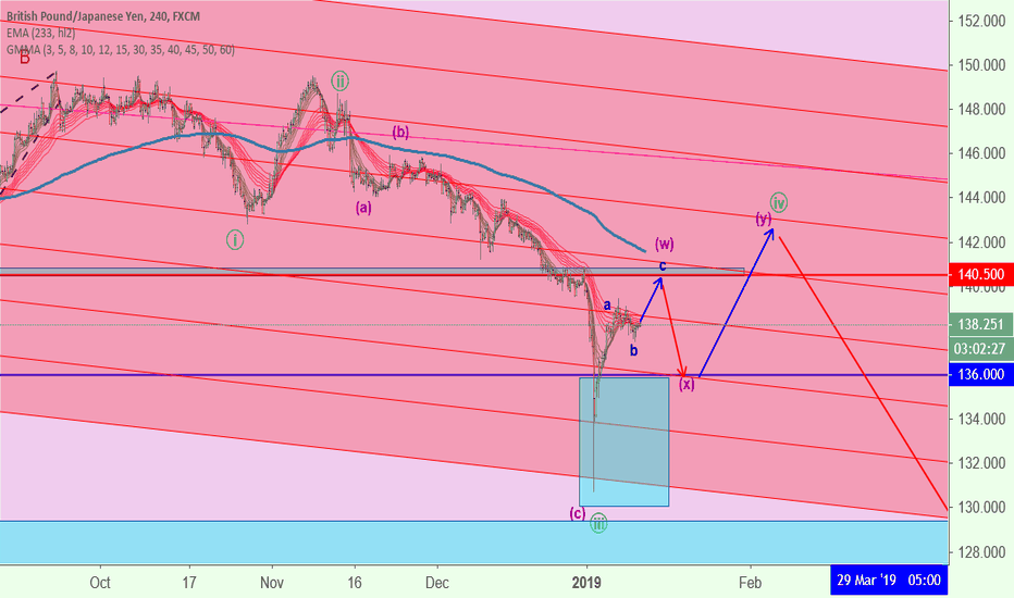 GBPJPY: Long for wave c (blue)