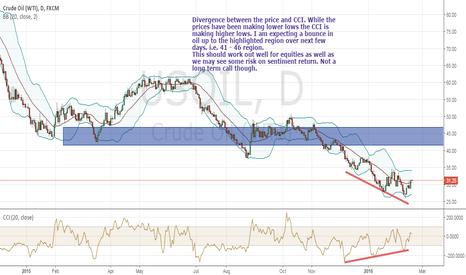USOIL: Oil bounce