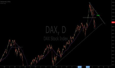 DAX: Target at 200ma in Dax