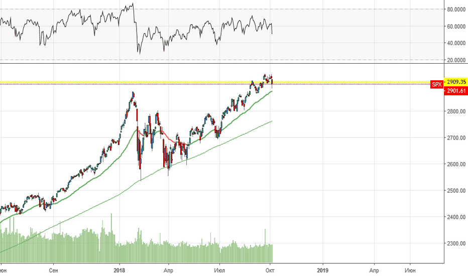 SPX: Объемный анализ фьючерса S&P 500