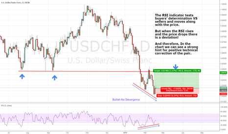 USDCHF: USD/CHF Bullish  Rsi Devergence