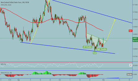 NZDCHF: NZDCHF: Inverse head and shoulders