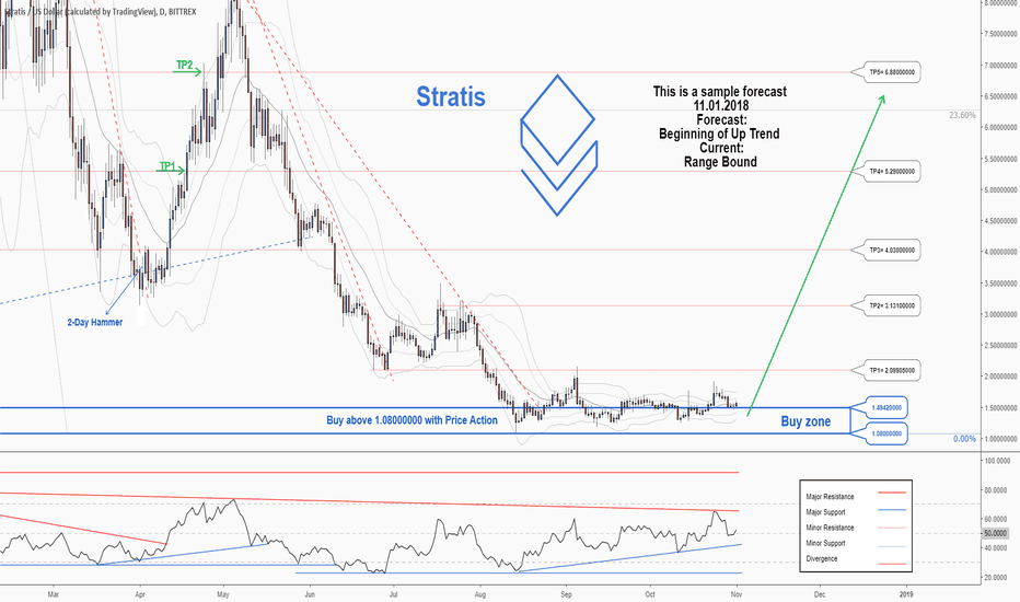STRATUSD: A trading opportunity to buy in STRATUSD