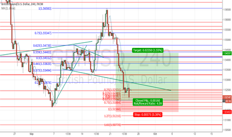 GBPUSD: DRPO Buy, scalp Long
