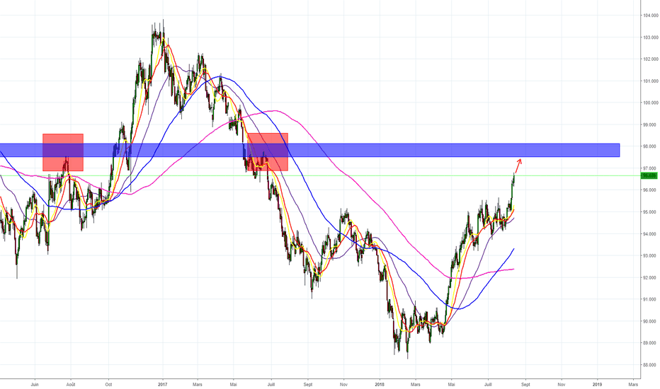 DXY: DXY BUY