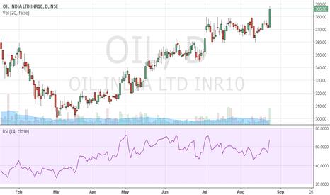 OIL: buy