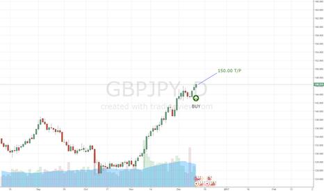 GBPJPY: GBP/JPY