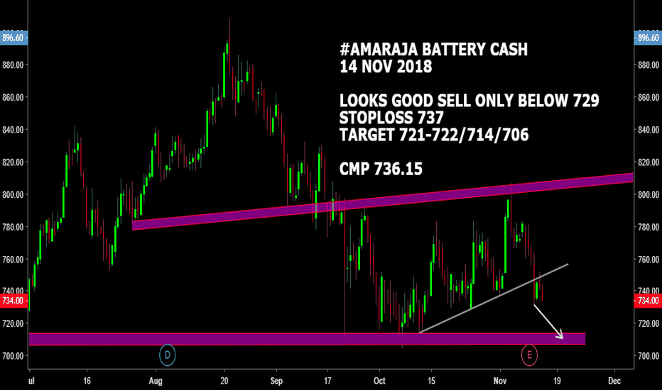AMARAJABAT: #AMARAJABAT CASH : LOOKS WEAK BELOW 729