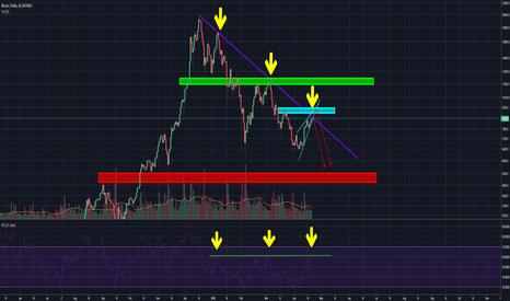 BTCUSD: NOT OUT OF THE WOODS YET