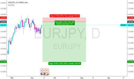EURJPY: EURJPY - good entry for short until 117 to close the gap