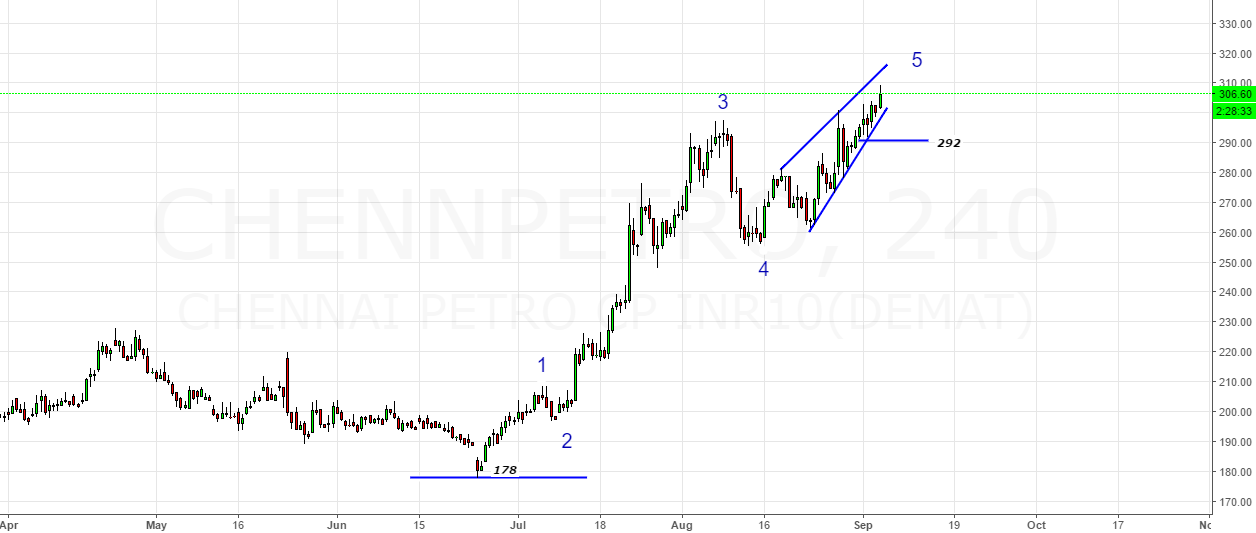 ChennaiPetro- Wedge Pattern & Rising Trendline(Closer Look)