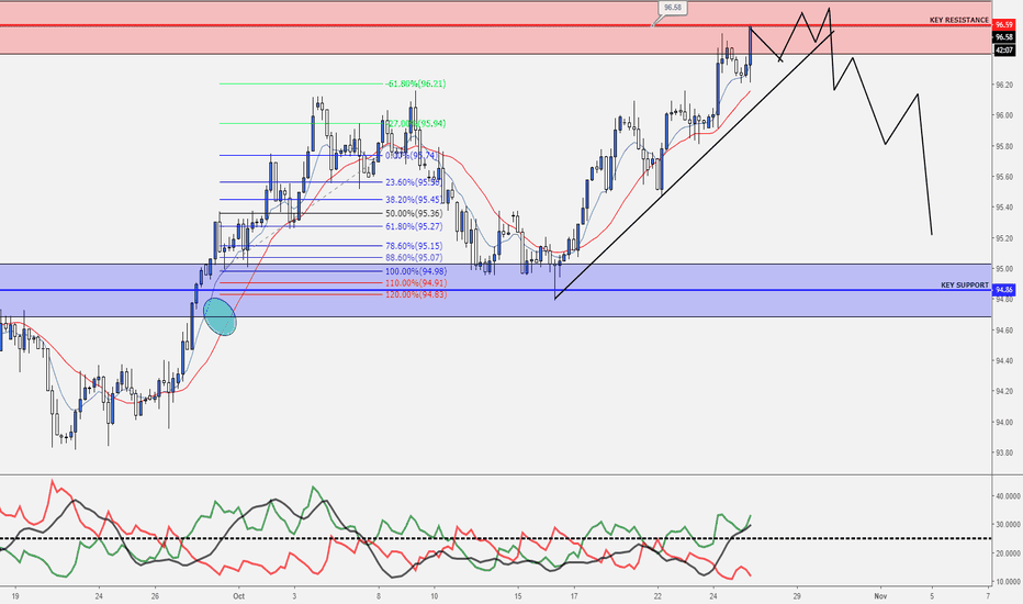 DXY: DXY AT A KEY RESISTANCE