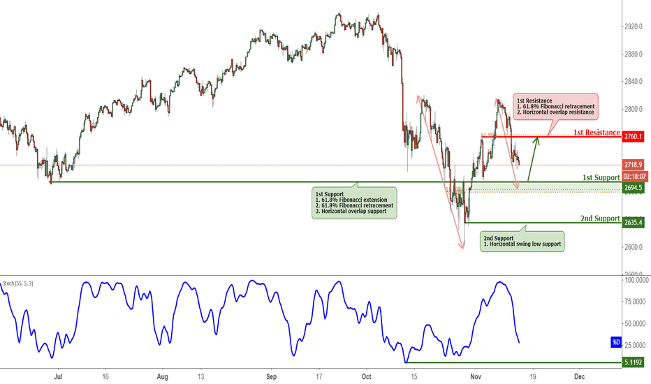 SPX500USD: SPX500 Approaching Support, Potential Bounce!
